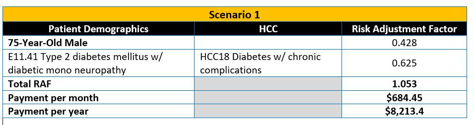 HCC Scenario 1